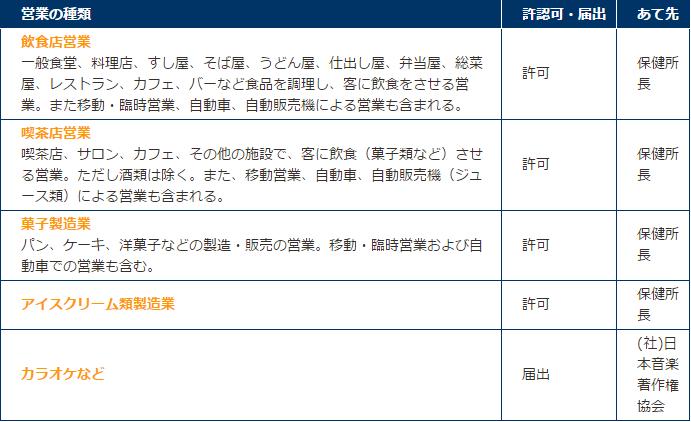 申請先リスト  7.行政手続(許...